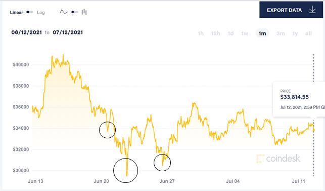 BTC price 1-month. Source: CoinDesk.com
