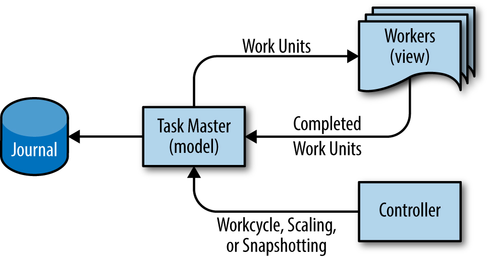 The Model-View-Controller design pattern as adapted for Google Workflow.