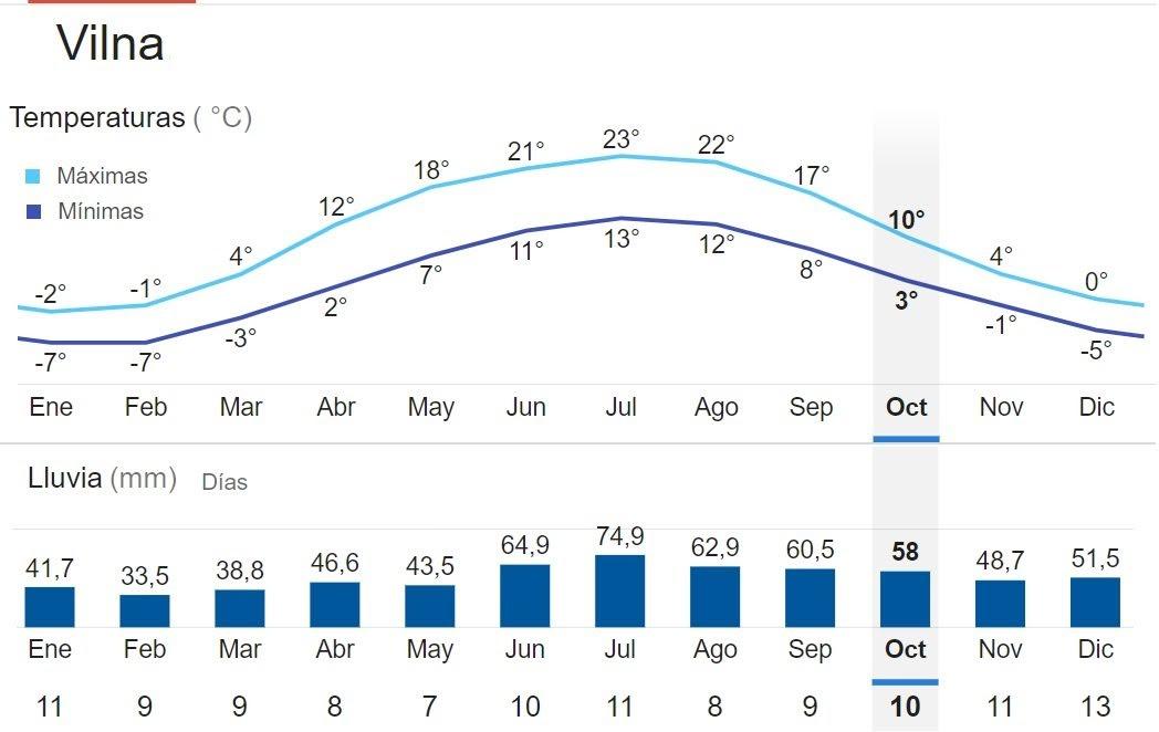 clima en Vilna