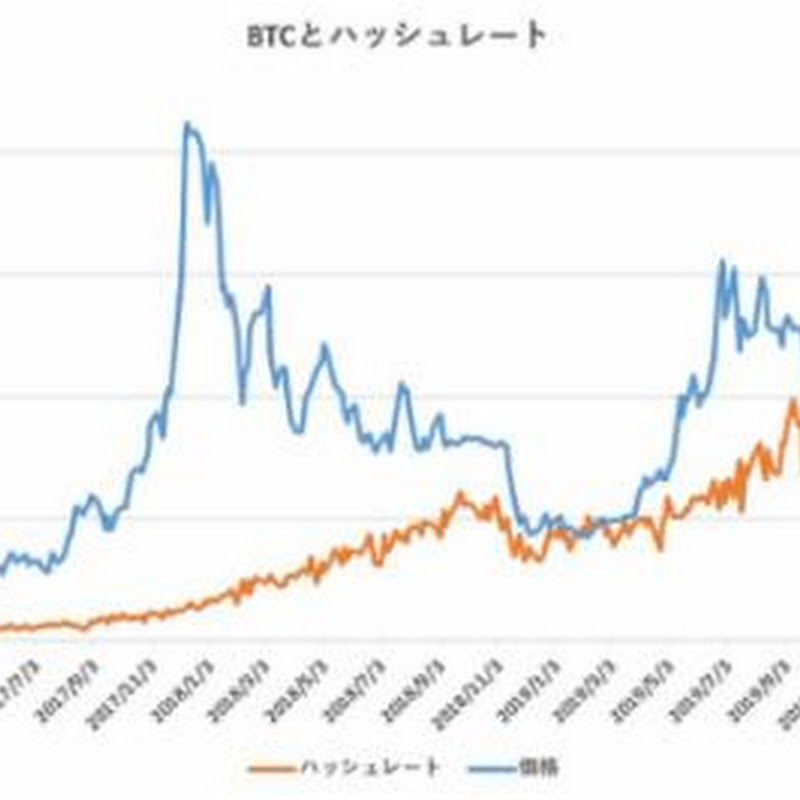 ハッシュレート分析によるビットコイン妥当価格は8,395ドル【フィスコ・ビットコインニュース】