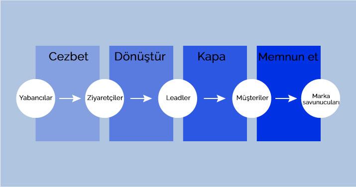Inbound lead generation aşamaları. Bu sistem aslında Hubspot'un inbound stratejilerinde aktarılıyor.