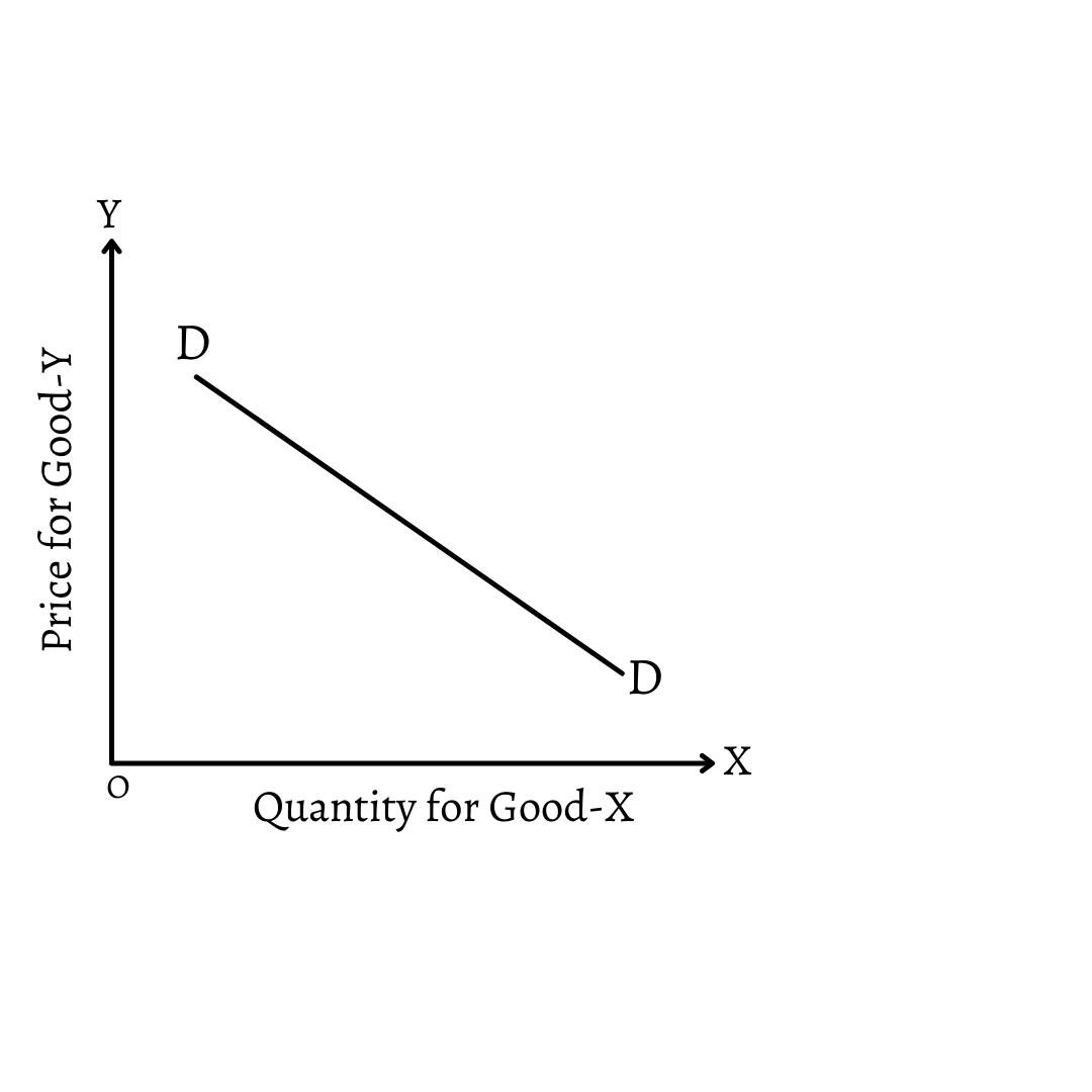 ii) Negative Cross Elasticity of Demand: