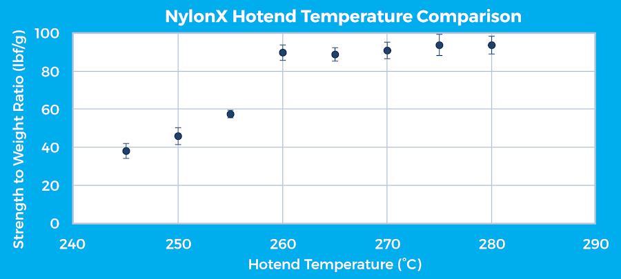 Figure 14: MatterHackers NylonX hotend temperature comparison for a horizontal specimen print orientation.