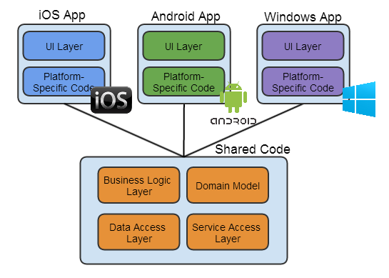 Cross platform mobile development phonegap vs xamarin for Xamarin architecture