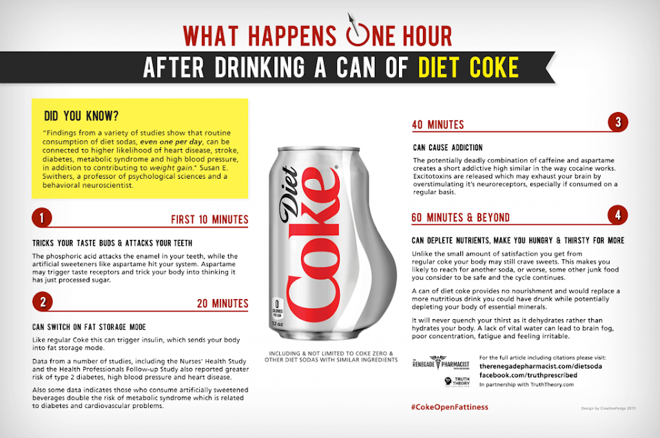 What Happens To Your Body After You Drink Diet Soda
