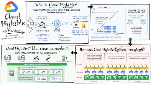 How BIG is Cloud Bigtable?