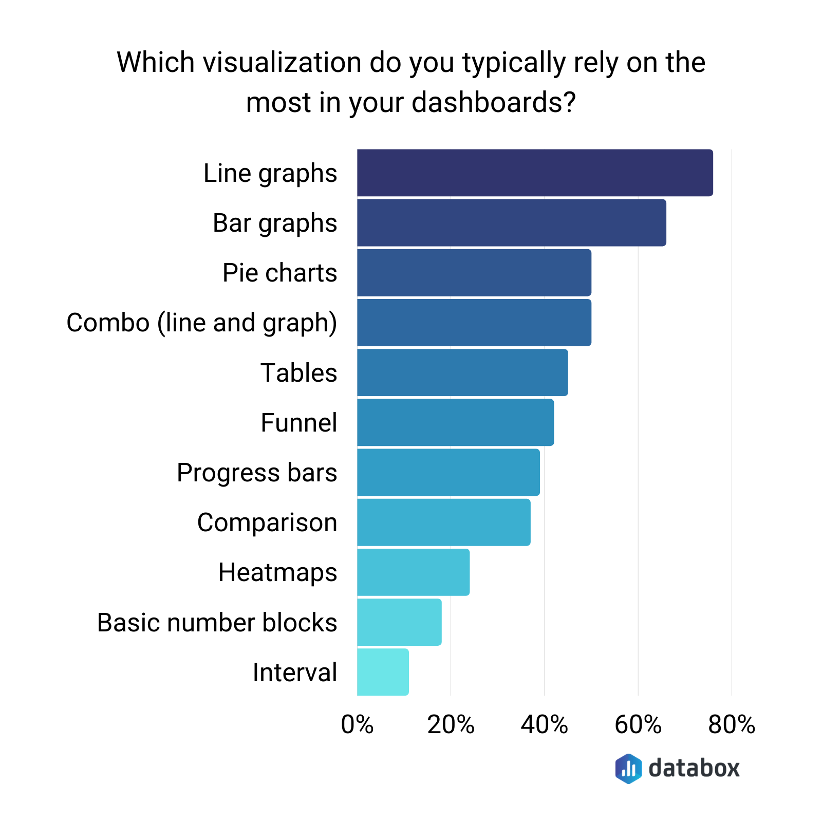 most popular visual elements people include in their dashboards