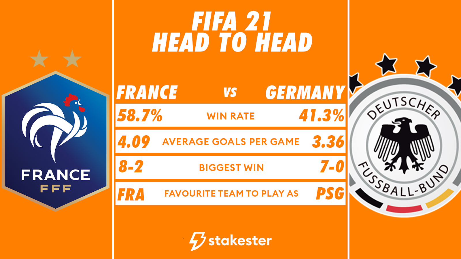 Stakester data for France vs Germany games in which France won 58.7% of games.
