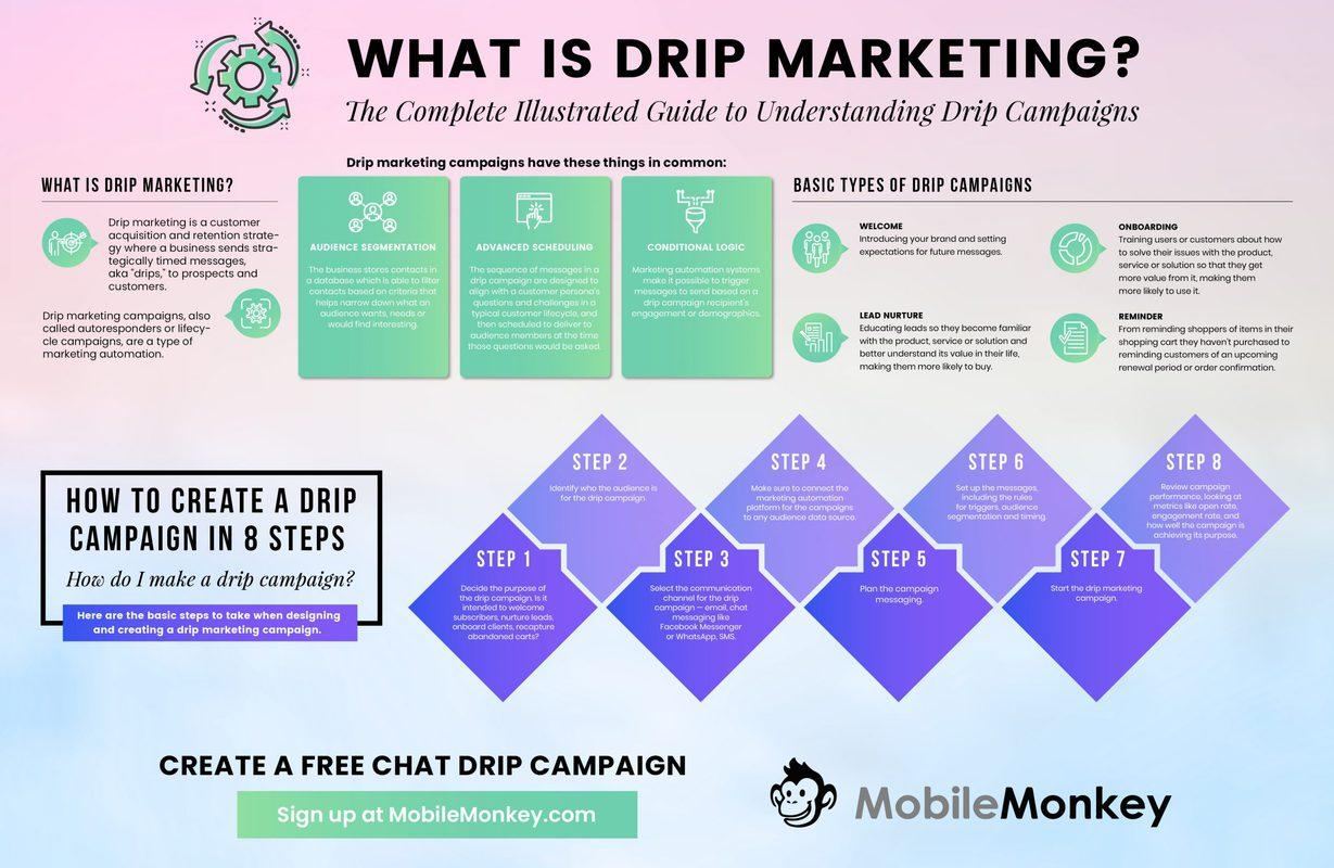 SMS drip campaign