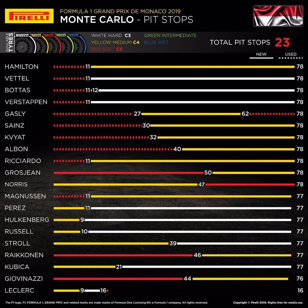 F1第6戦モナコGPピレリ