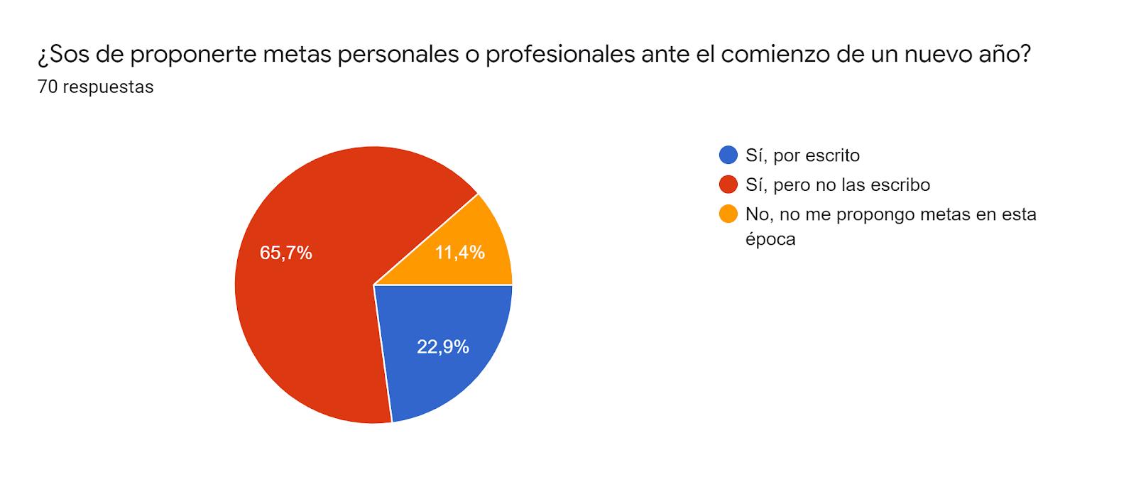Gráfico de respuestas de formularios. Título de la pregunta:¿Sos de proponerte metas personales o profesionales ante el comienzo de un nuevo año?. Número de respuestas:70 respuestas.