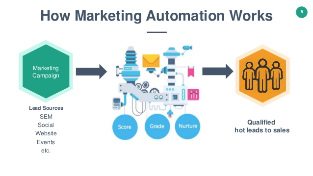 inbound marketing automation