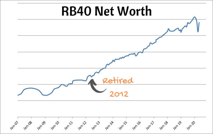 Net worth since I retired