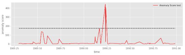 深層学習を用いた時系列データにおける異常検知