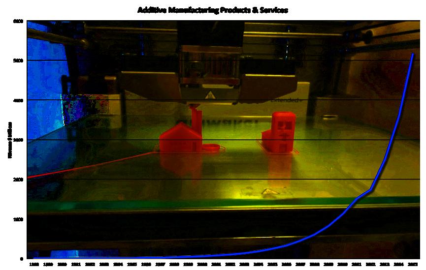 3d-printing-growth-CAGR