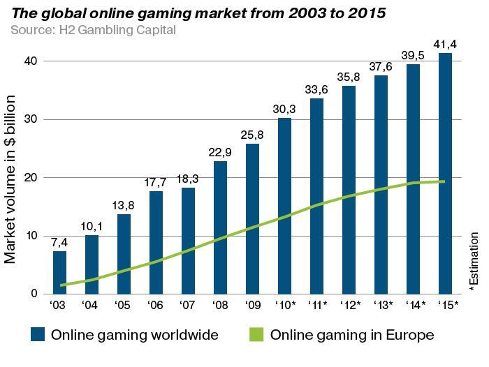 Compulsive gambling statistics canada
