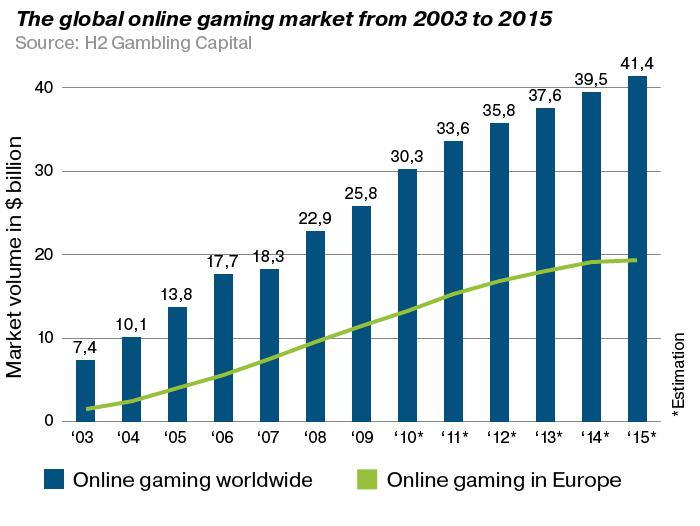 Online dating addiction statistics