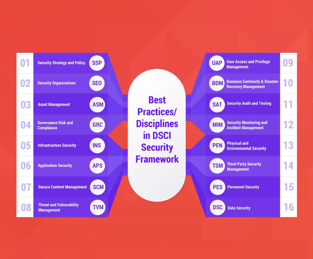 Best Practices/Discipline in DSCI Security Framework