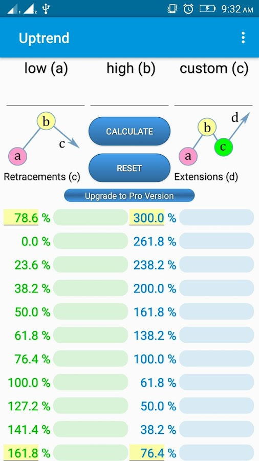 Forex fibonacci calculator v2.1