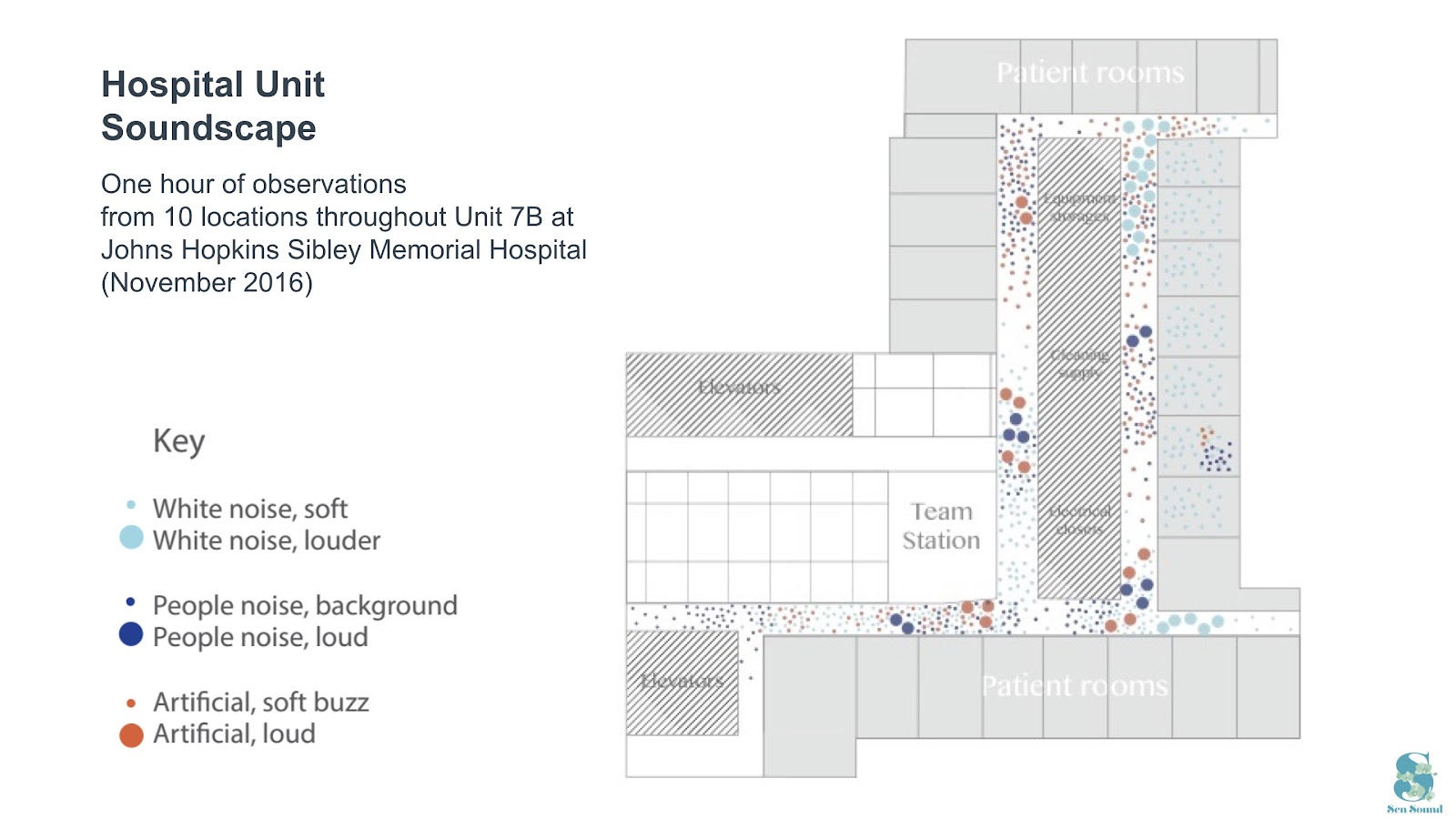 A soundscape map for a unit in the Johns Hopkins Sibley Memorial hospital visualizes the location, type and intensity of sound observed in a one hour period.