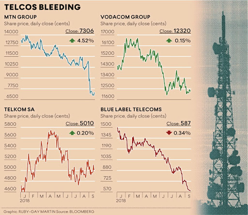 How telecommunications stocks have taken a beating in 2018