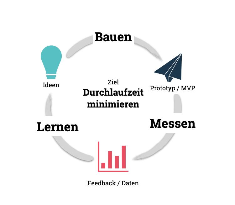 Der Lean Startup Zyklus hat das Ziel die Durchlaufzeit von der Idee zu Feedback zu minimieren