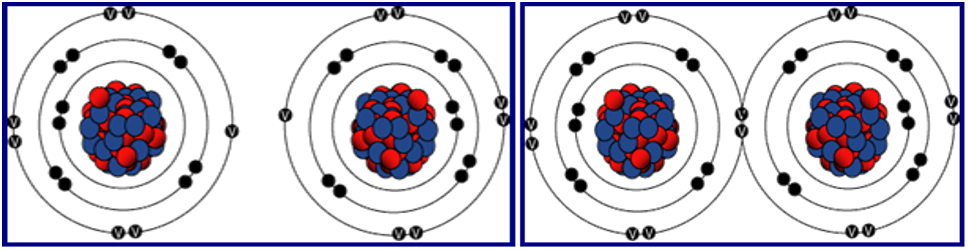 Atoms Covalent Bonding