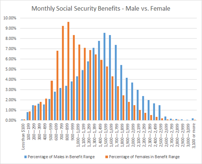 gender differences in Social Security benefits