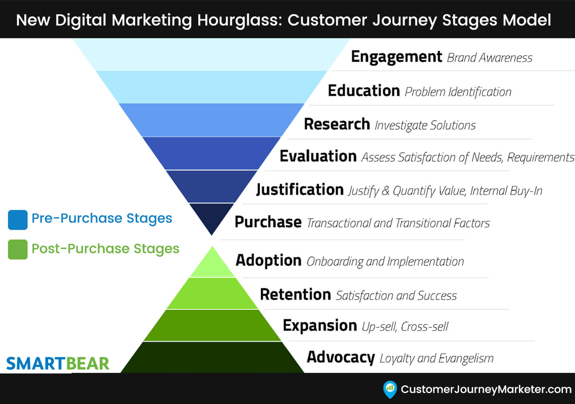 an hourglass representation of the customer journey stages