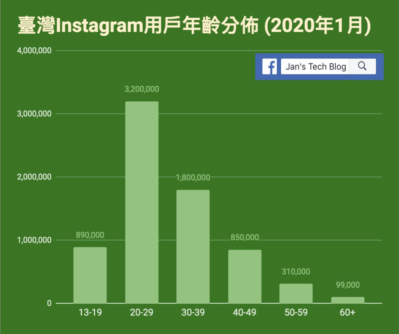 Instagram臺灣用戶的年齡分佈