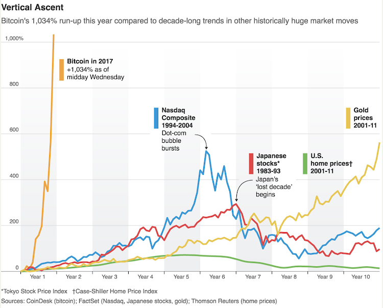Bitcoin diary grandmas in as the world rushes to help humanity as boom markets go bitcoin is probably the biggest in living memory way way bigger than the dotcom bubble or the gold price rally of recent times ccuart Images