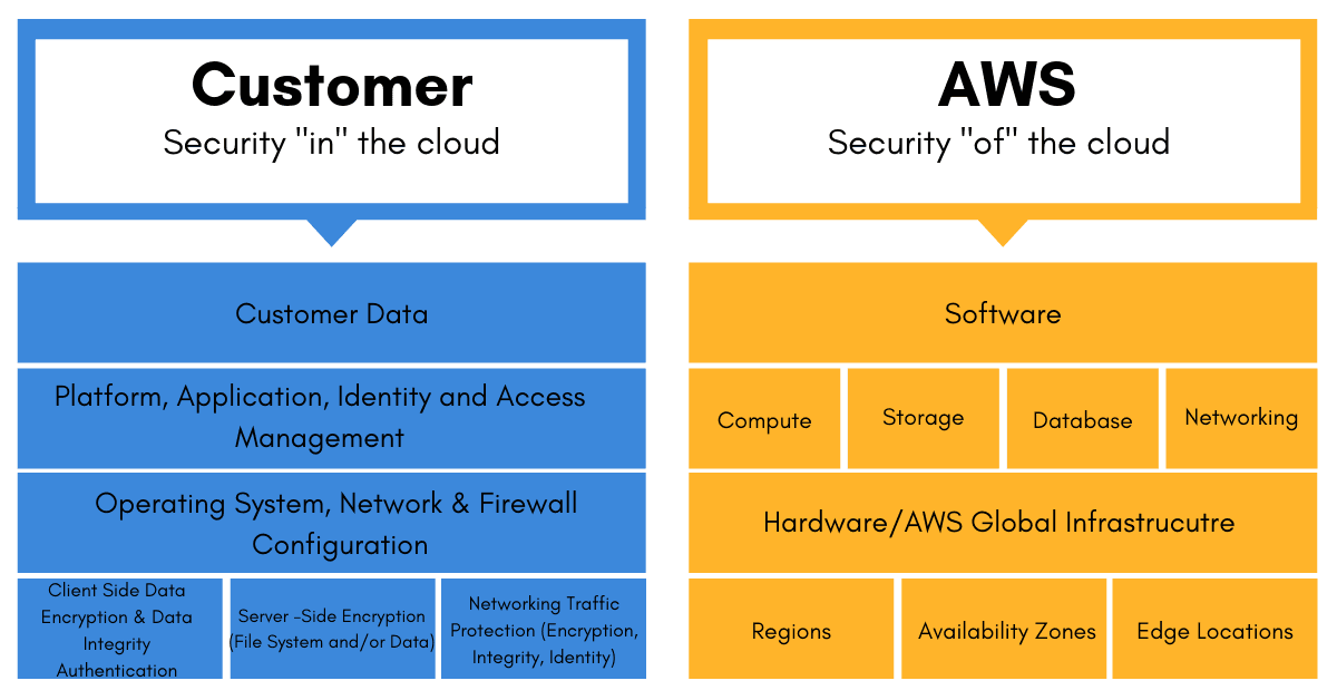 Types of AWS penetration testing