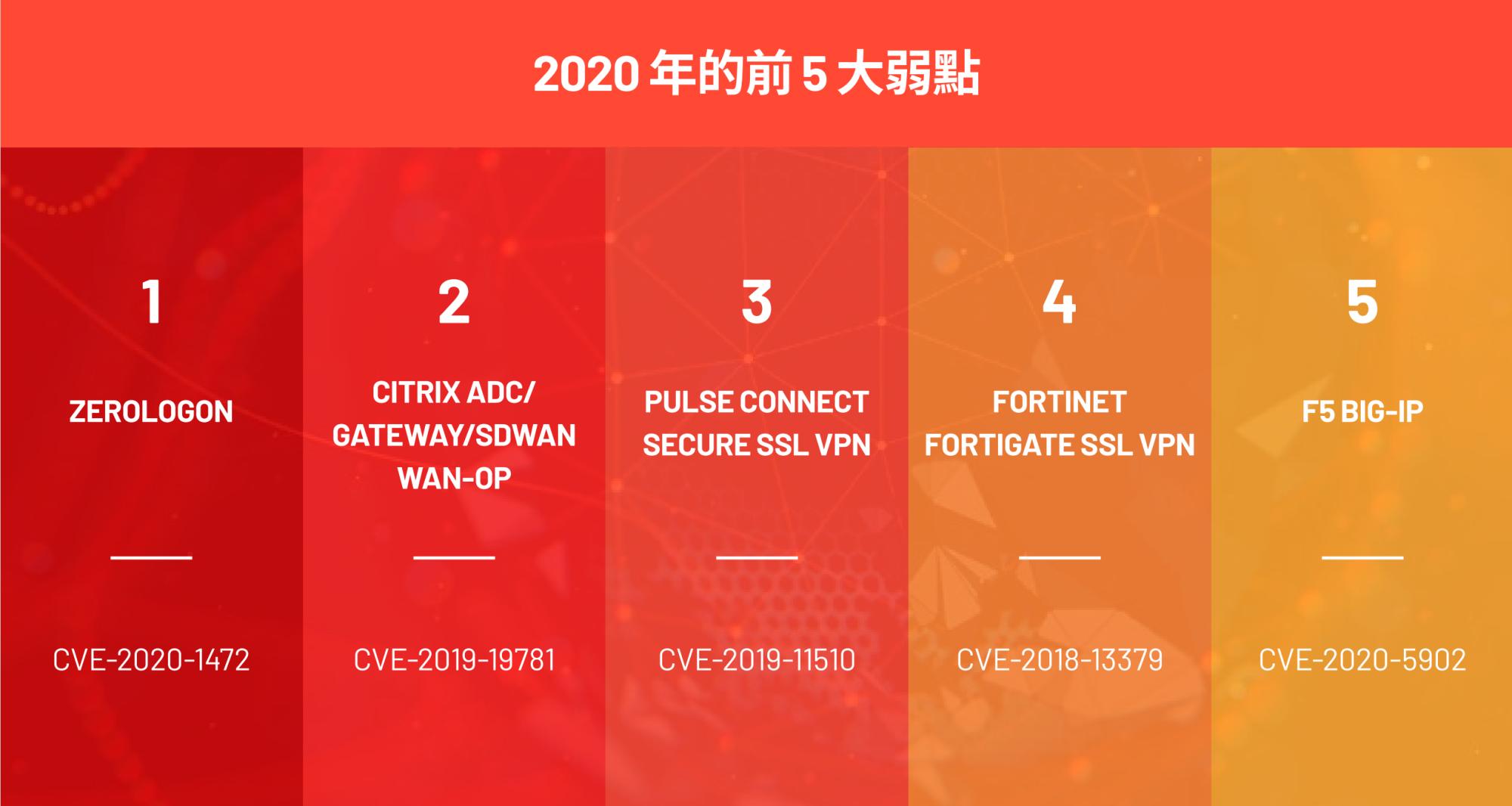 2020 年的前 5 大弱點