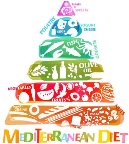 mediterranean diet pyramid olive oil