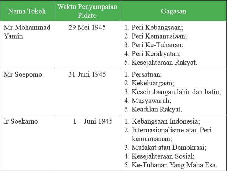 Indonesia dari Masa Kemerdekaan