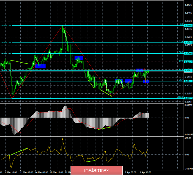 Analysis of EUR/USD divergence for April 11. A retreat from the level of 76.4% returned the euro to life