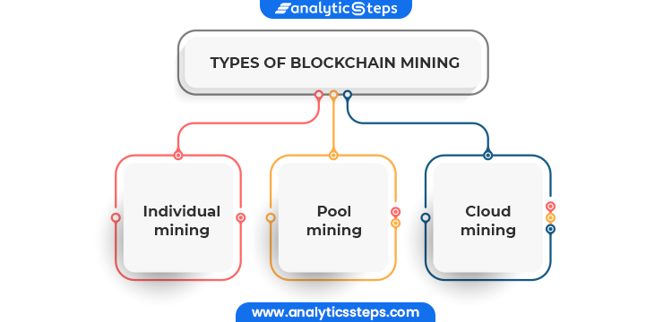 The three types of blockchain mining are individual mining, pool mining, and cloud mining.