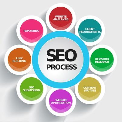 Seo cũng chiếm vai trò không kém cho marketing online của doanh nghiệp