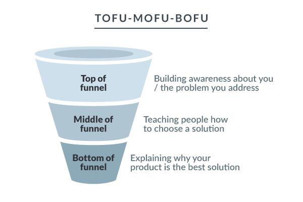 воронка по методу TOFU-MOFU-BOFU