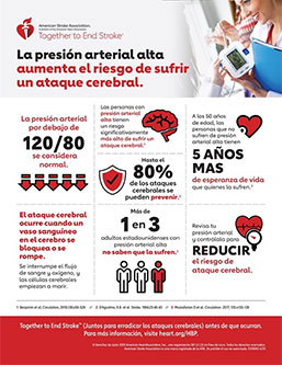 Infografía de Presión arterial alta y accidentes cerebrovasculares
