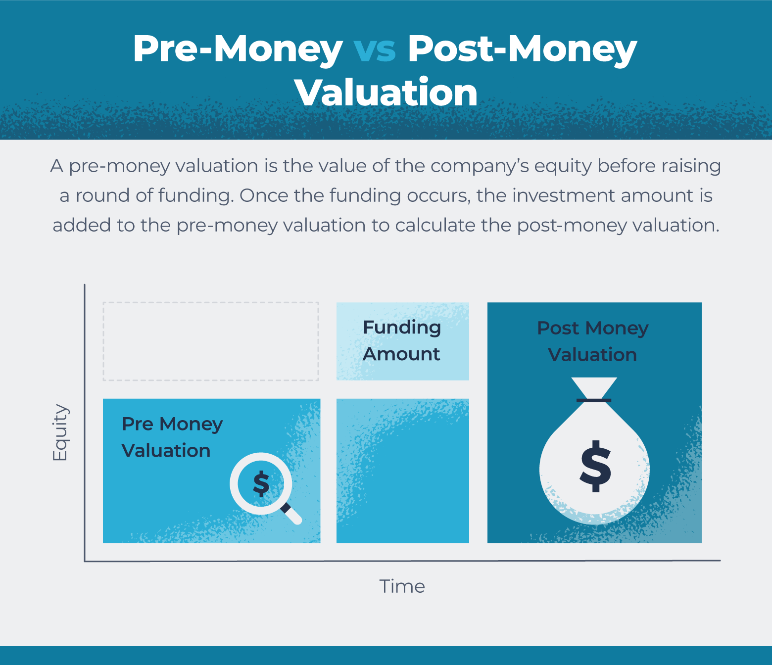chart to compare pre- and post-money valuations