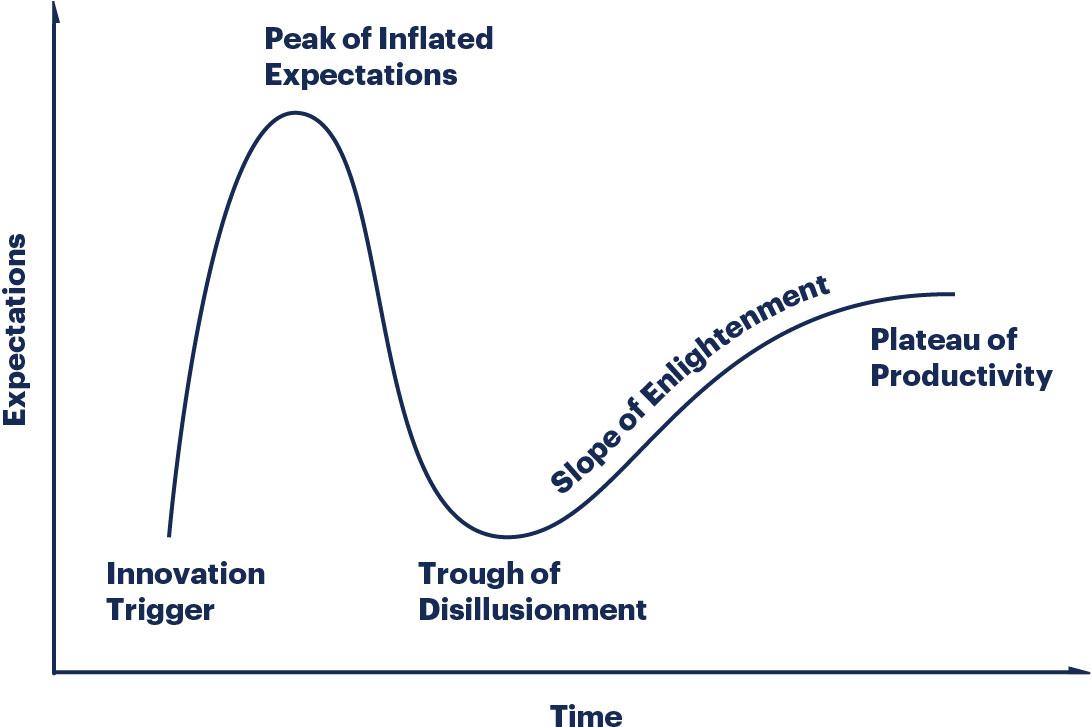 Gartner's product hype cycle