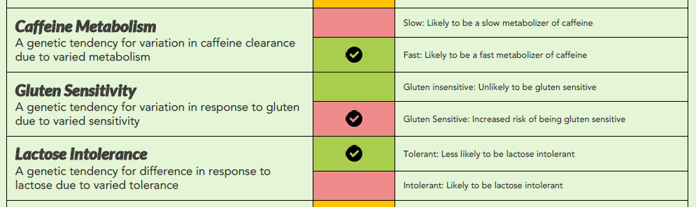 Snapshot of the summary table in Xcode Life's Gene Nutrition report