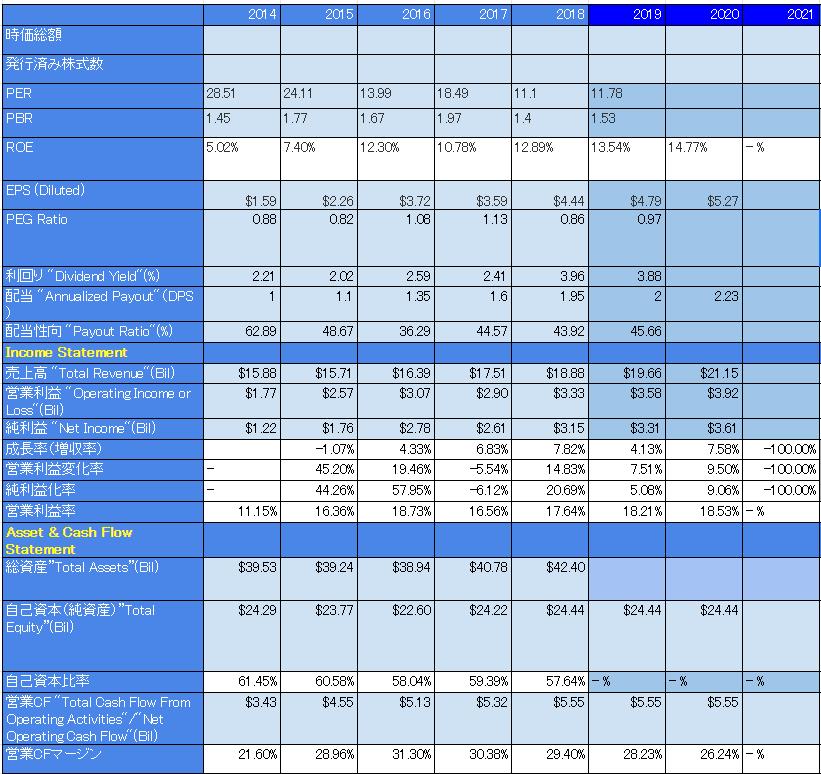 [CCL] 業績と各種指標