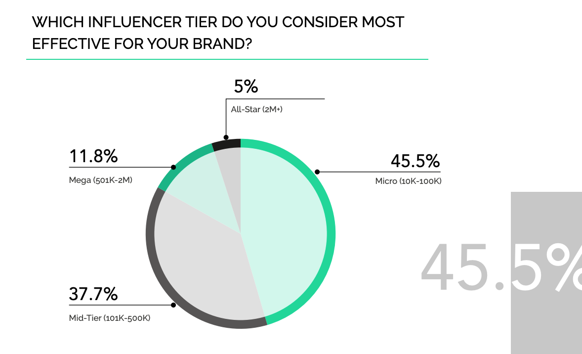 most edffective for brand  by influencers