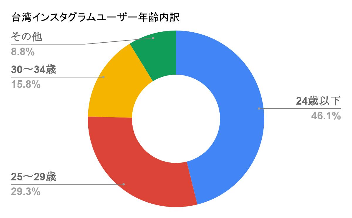 台湾インスタグラムユーザー年齢内訳