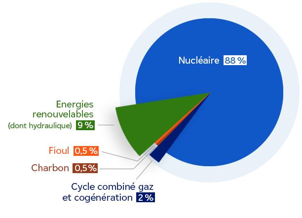 En 2020, le mix énergétique d'EDF se montrait neutre en CO2 à hauteur de 97%