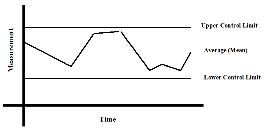Process Control Chart.PNG