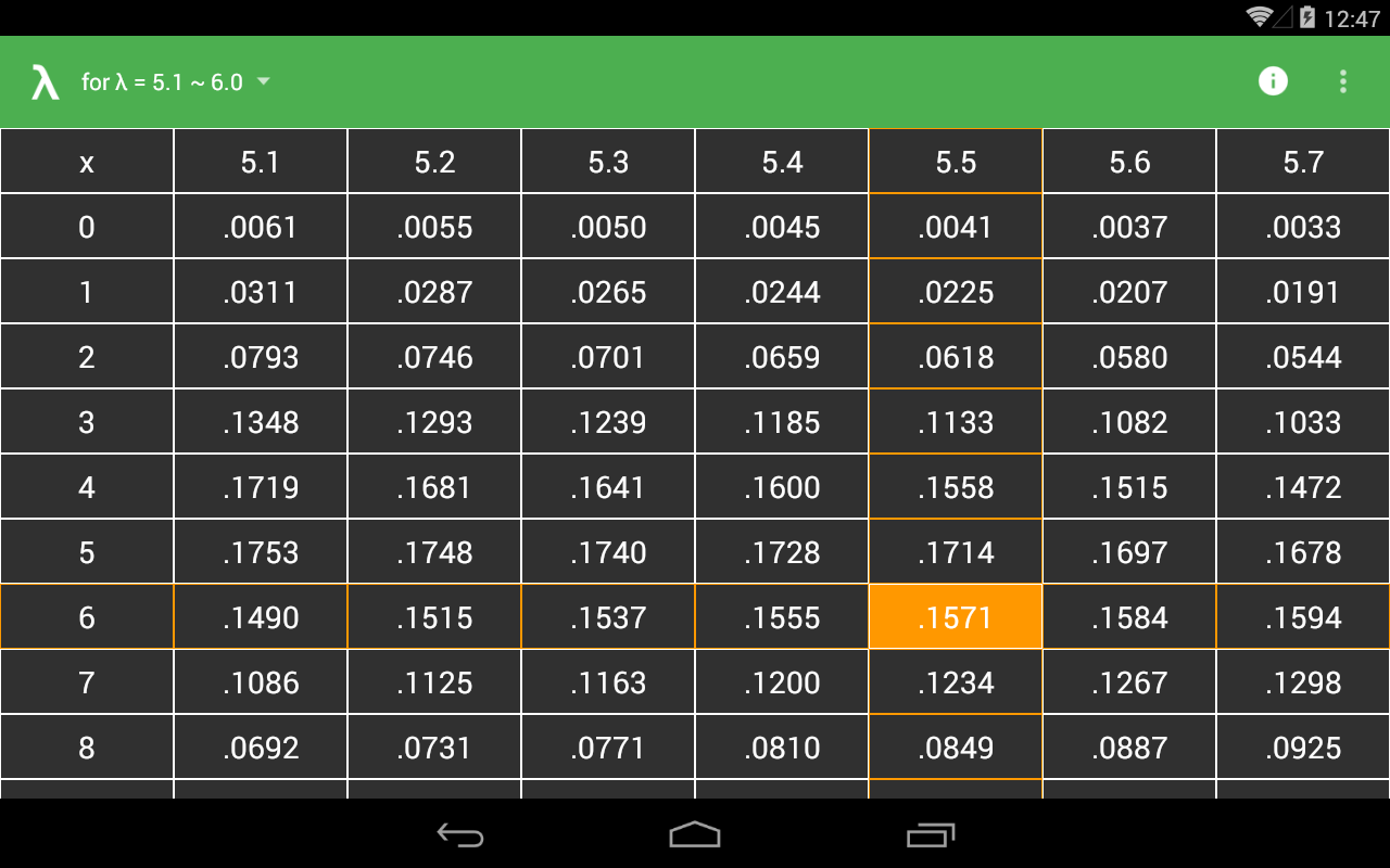Poisson table android apps on google play - Cumulative poisson distribution table ...