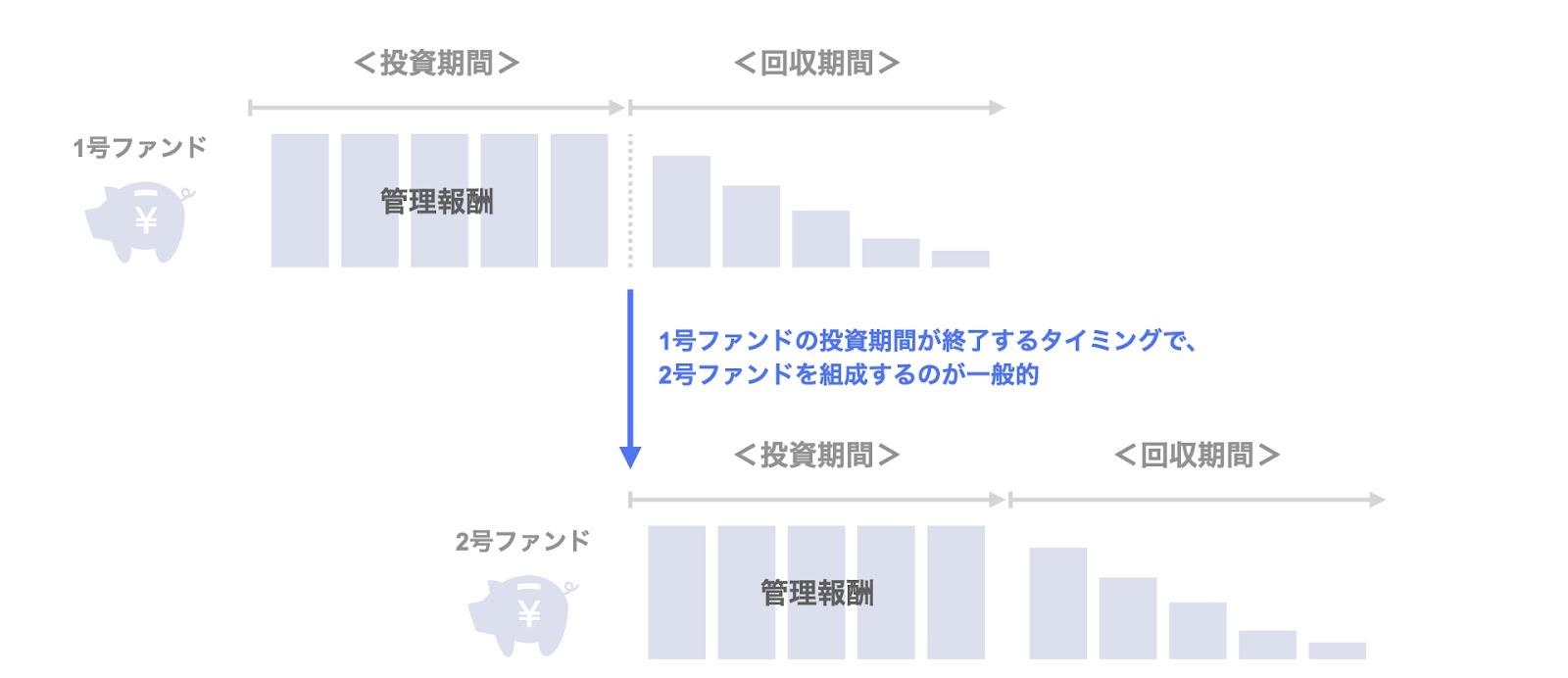 ファンド運営会社の報酬体系:管理報酬の計算方法のイメージ